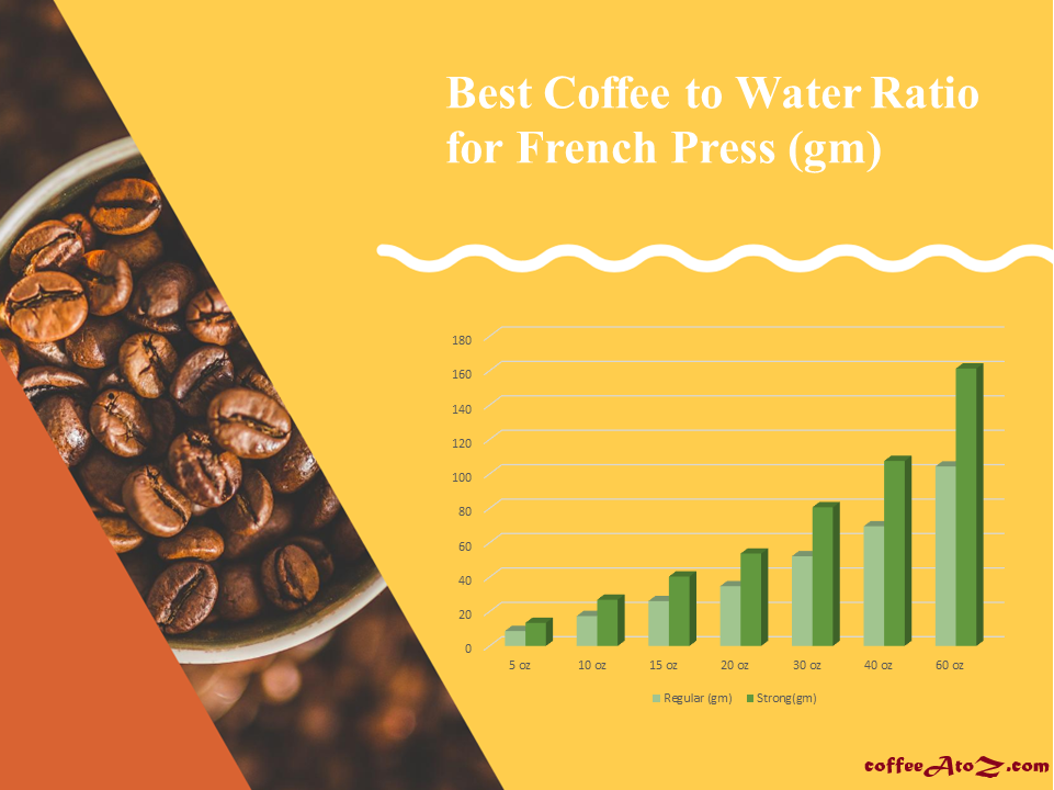 best ratio of coffee to water for french press in gram