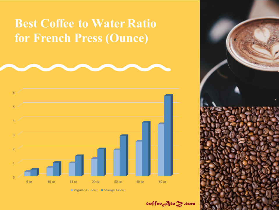 best coffee to water ratio for french press in ounce