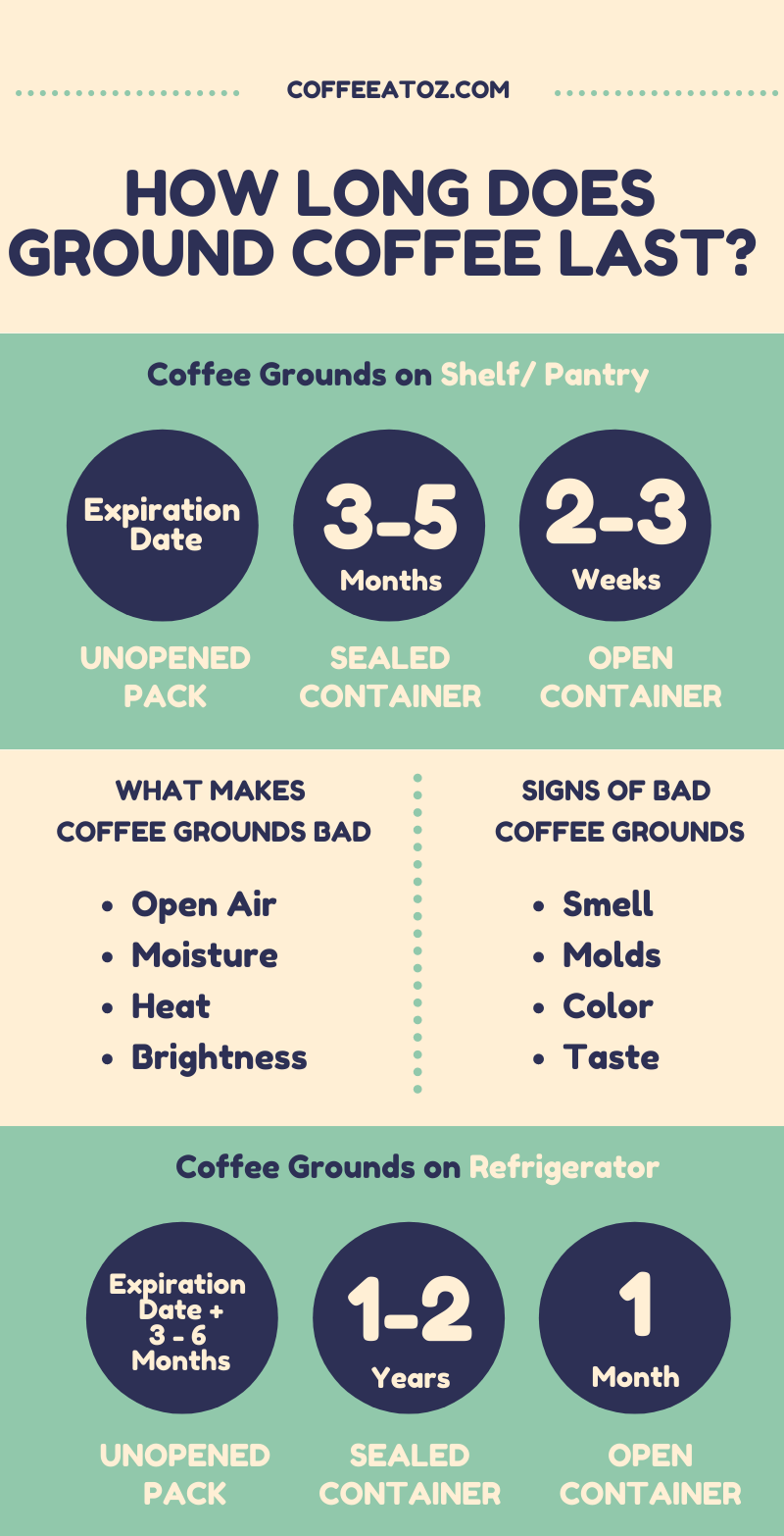 How Long Does Ground Coffee Last