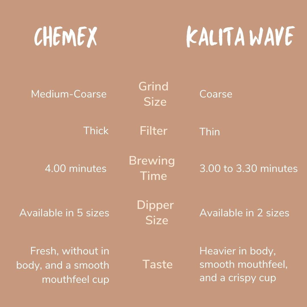 kalita vs chemex