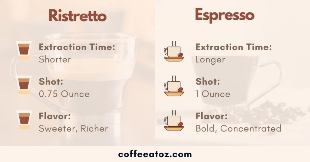 Difference Between Ristretto And Espresso