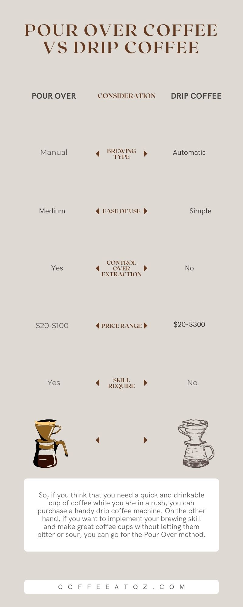 Pour Over Coffee VS Drip Coffee